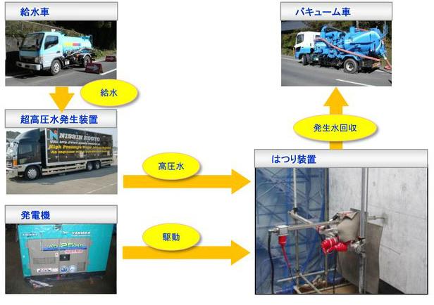 給水車・超高圧発生装置・高圧水・発電機・はつり装置・発生水回収・バキューム車の流れの写真です。